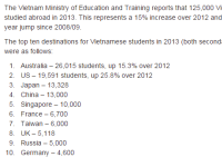 Study abroad numbers
