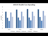 ASEAN Health Care Spending