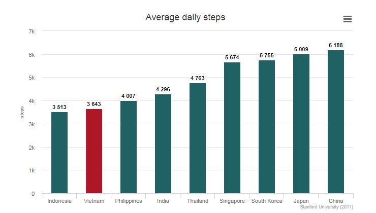 Vietnam ranks poorly for exercising